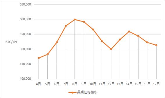 ビットコイン(BTC)長期グラフ(2021年1月4日~2021年1月17日)