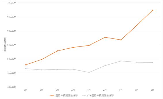 ビットコイン(BTC)長期グラフ(2021年2月1日~2021年2月9日)