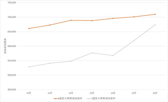 ビットコイン(BTC)長期グラフ(2021年2月10日~2021年2月16日)