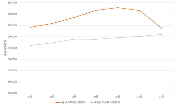 ビットコイン(BTC)長期グラフ(2021年2月17日~2021年2月23日)
