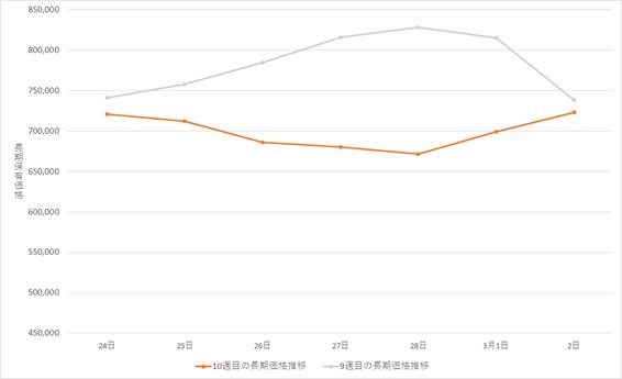 ビットコイン(BTC)長期グラフ(2021年2月24日~2021年3月2日)