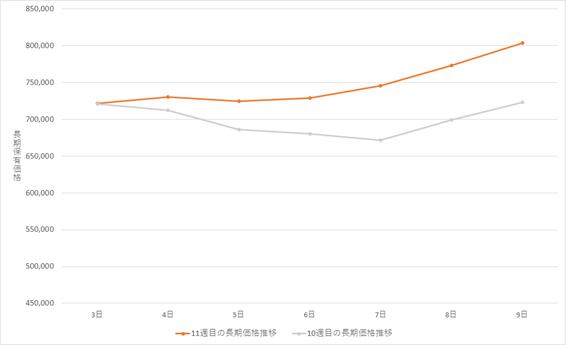 ビットコイン(BTC)長期グラフ(2021年3月3日~2021年3月9日)