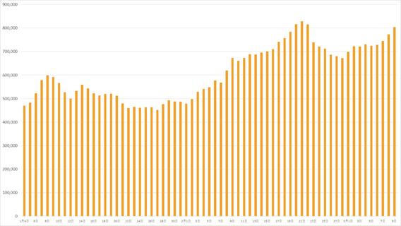 購入時(2021年1月4日~2021年3月9日)からの長期保有資産推移